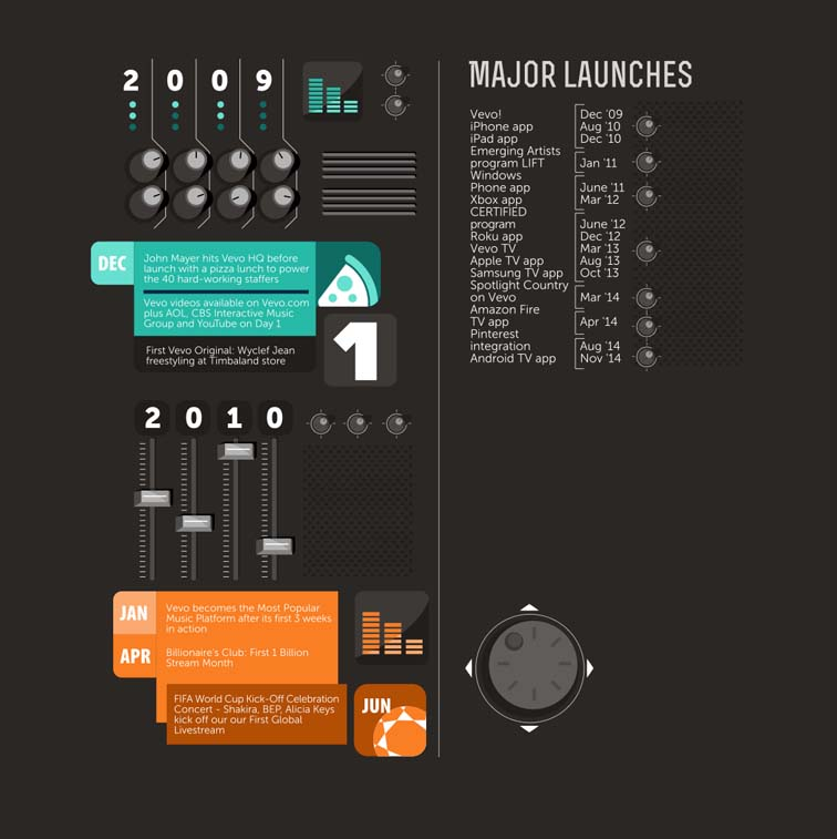Vevo Fifth Anniversary Infographic 7010