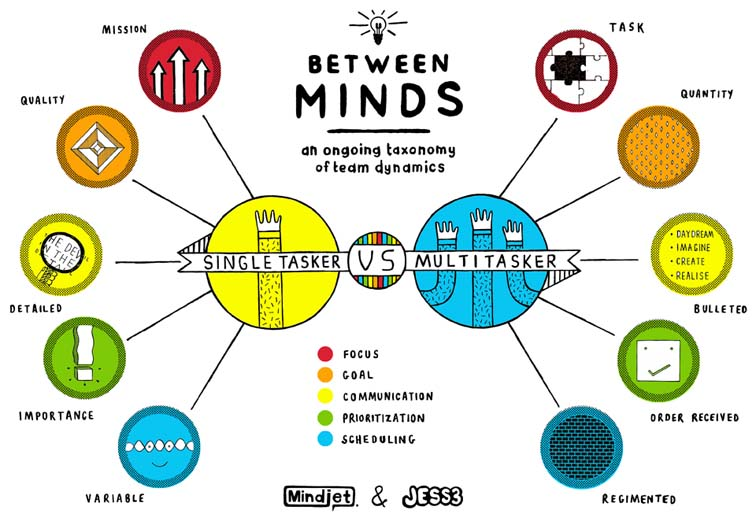 Mindjet Between Minds Infographic Series 7058