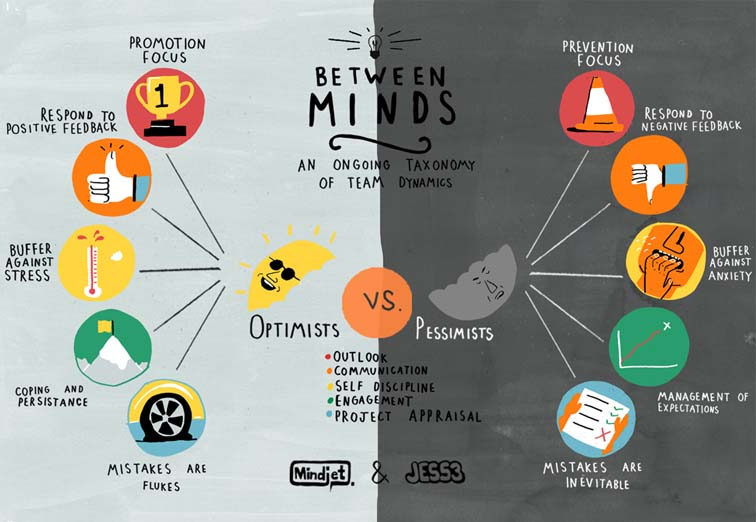 Mindjet Between Minds Infographic Series 7063