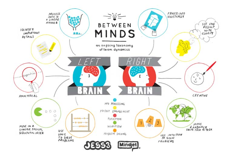 Mindjet Between Minds Infographic Series 7065