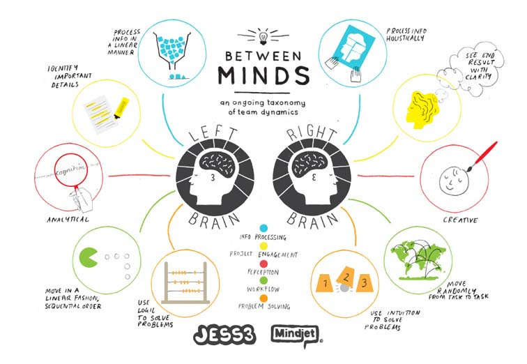 Mindjet Between Minds Infographic Series 7066
