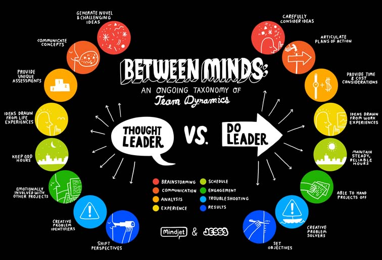 Mindjet Between Minds Infographic Series 7068
