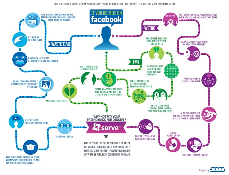 Serve Facebook Infographic 7086