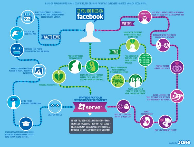 Serve Facebook Infographic 7087