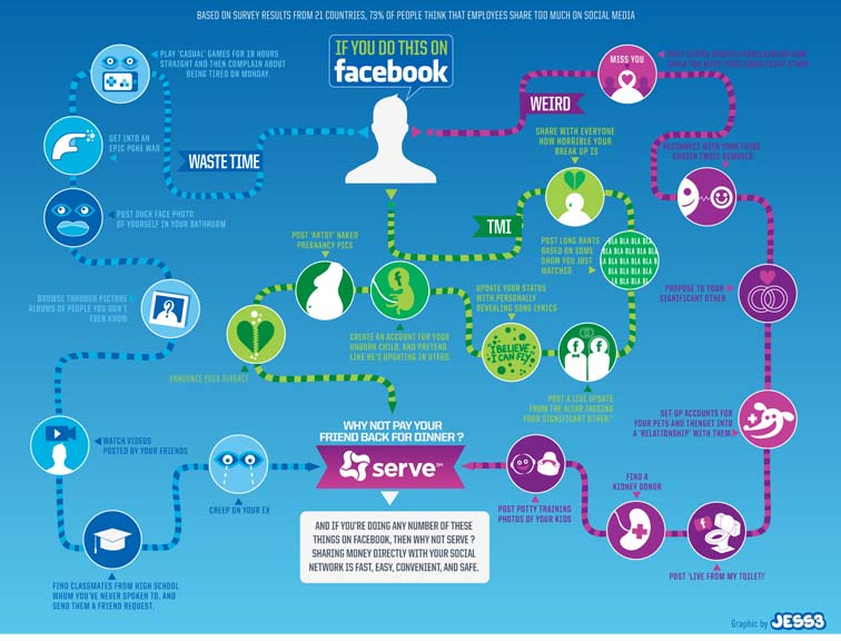 Serve Facebook Infographic 7088