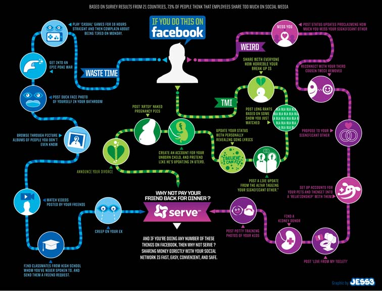 American Express Serve Facebook Infographic 7089