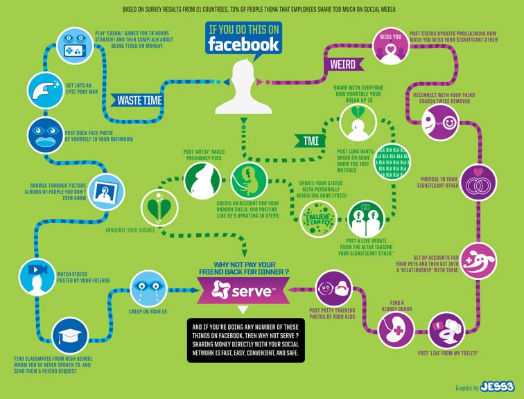 Serve Facebook Infographic 7092