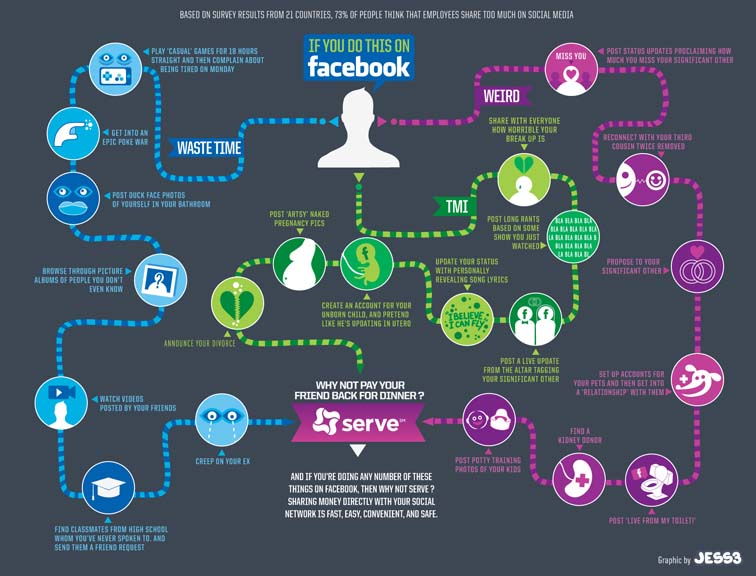 Serve Facebook Infographic 7080