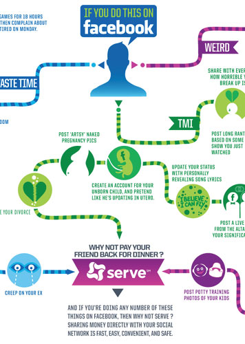 Serve Facebook Infographic 7079