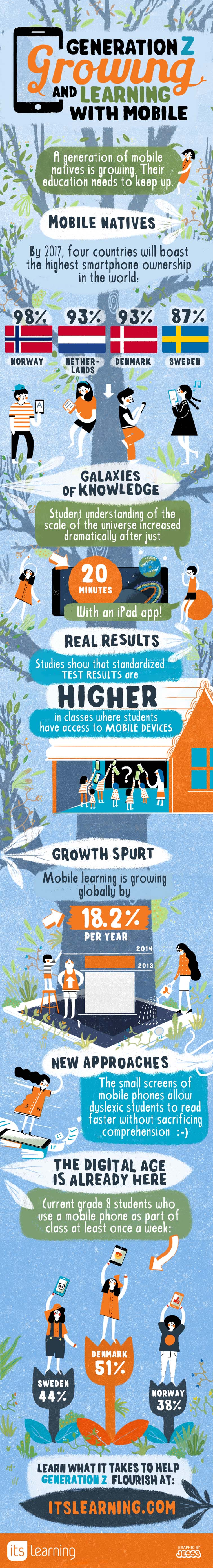itslearning Mobile infographic 7152