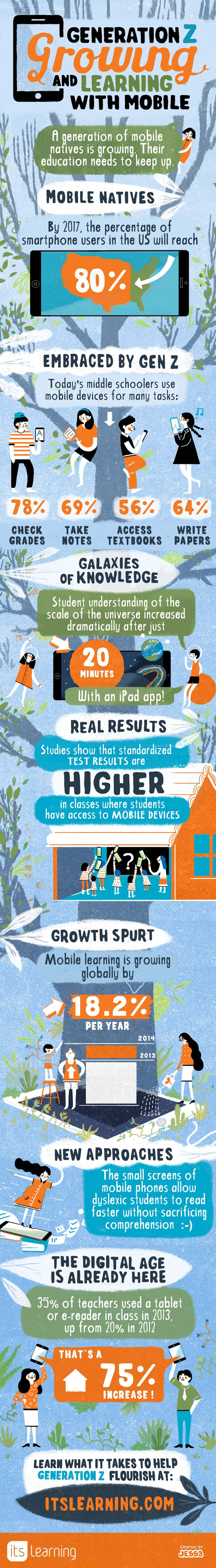 itslearning Mobile infographic 7151