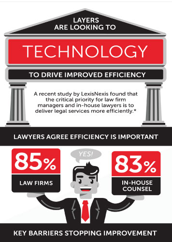 LexisNexis Law Firms Workflow and Productivity 7255