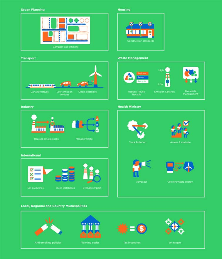 World Health Organization Health in All Policies Infographic 7379
