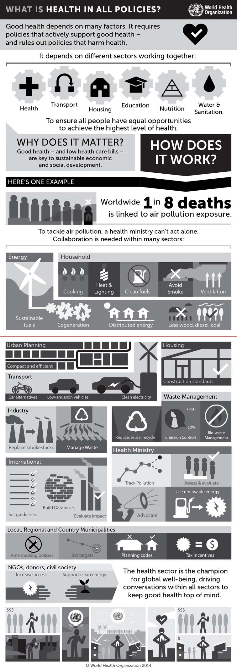 World Health Organization Health in All Policies Infographic 7367