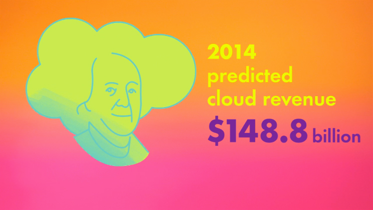 The State of Cloud Computing 614