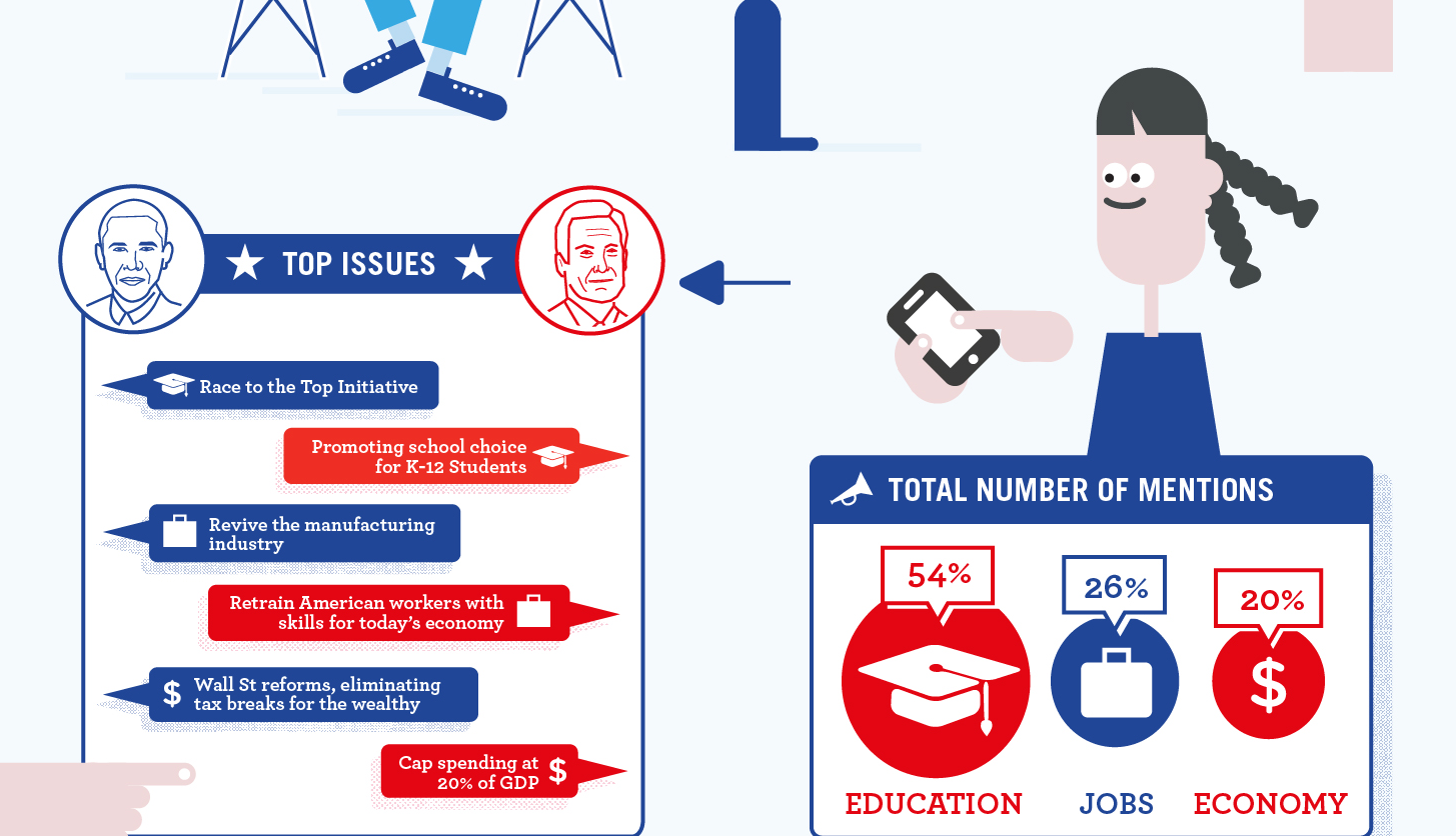 Students Cast Their Vote Infographic