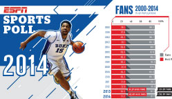 Sports Poll Poster Spring 2015 Update