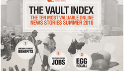 Vault Index Top 10 Infographic
