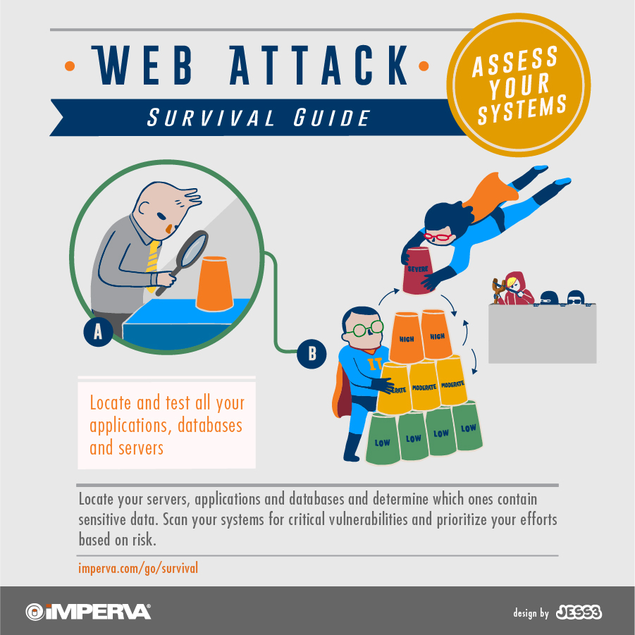 Imperva Web Attack Survival Safety Card - JESS3
